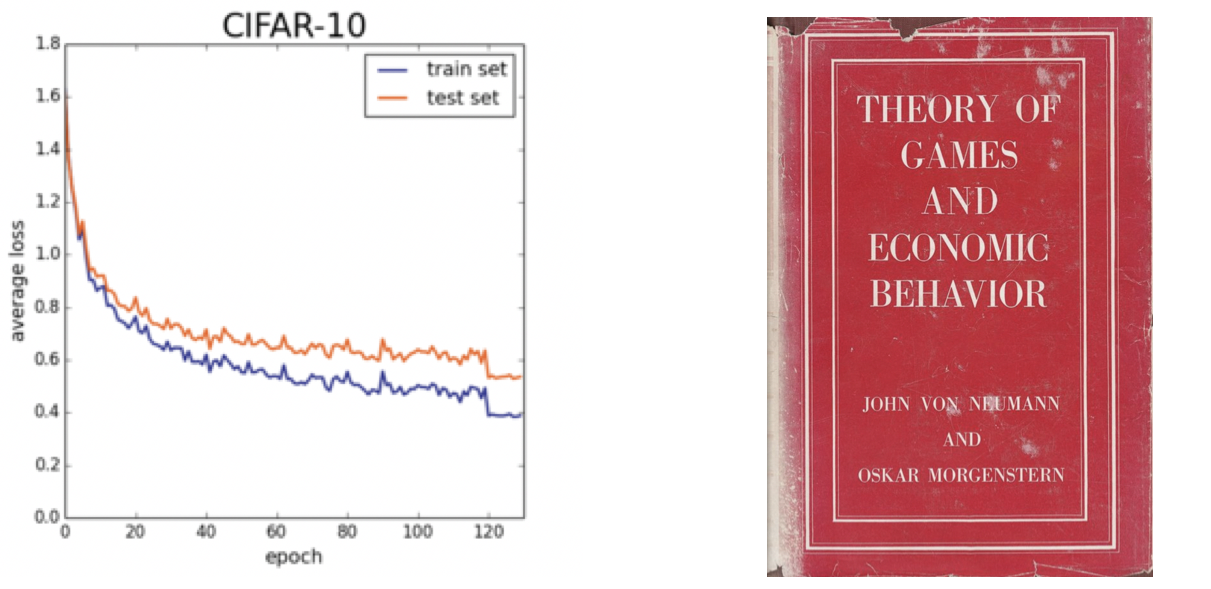 Visualization of loss function and cover of von Neumann and Morgenstern's book.