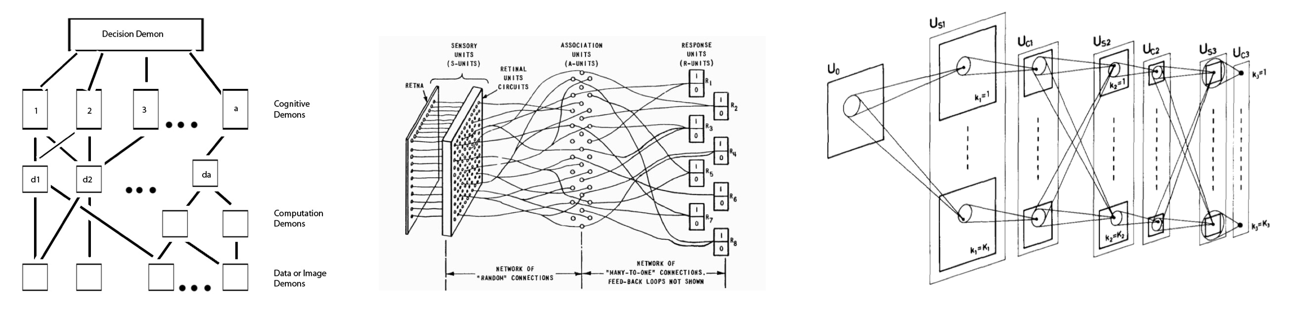 Diagrams from three classic neural network papers